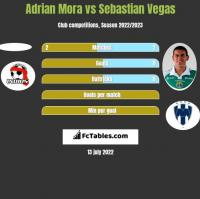 Adrian Mora vs Sebastian Vegas h2h player stats