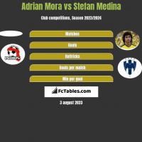 Adrian Mora vs Stefan Medina h2h player stats