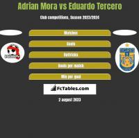 Adrian Mora vs Eduardo Tercero h2h player stats