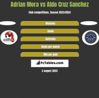 Adrian Mora vs Aldo Cruz Sanchez h2h player stats