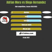 Adrian Mora vs Diego Hernandez h2h player stats