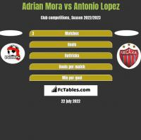 Adrian Mora vs Antonio Lopez h2h player stats