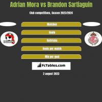 Adrian Mora vs Brandon Sartiaguin h2h player stats