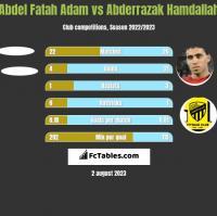 Abdel Fatah Adam vs Abderrazak Hamdallah h2h player stats