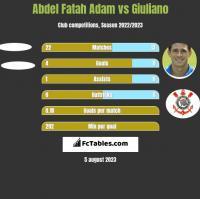 Abdel Fatah Adam vs Giuliano h2h player stats