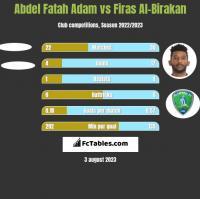 Abdel Fatah Adam vs Firas Al-Birakan h2h player stats