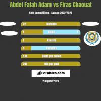 Abdel Fatah Adam vs Firas Chaouat h2h player stats