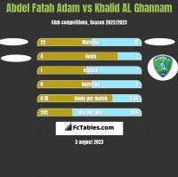 Abdel Fatah Adam vs Khalid AL Ghannam h2h player stats