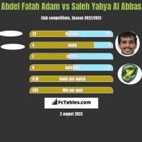 Abdel Fatah Adam vs Saleh Yahya Al Abbas h2h player stats