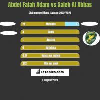 Abdel Fatah Adam vs Saleh Al Abbas h2h player stats