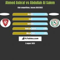 Ahmed Ashraf vs Abdullah Al Salem h2h player stats