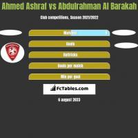 Ahmed Ashraf vs Abdulrahman Al Barakah h2h player stats