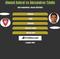 Ahmed Ashraf vs Alexandros Tziolis h2h player stats