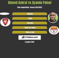 Ahmed Ashraf vs Ayanda Patosi h2h player stats