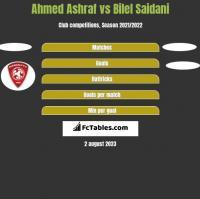Ahmed Ashraf vs Bilel Saidani h2h player stats