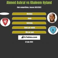 Ahmed Ashraf vs Khaleem Hyland h2h player stats