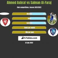 Ahmed Ashraf vs Salman Al-Faraj h2h player stats