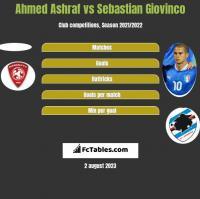 Ahmed Ashraf vs Sebastian Giovinco h2h player stats