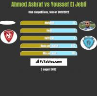 Ahmed Ashraf vs Youssef El Jebli h2h player stats