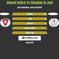 Ahmed Ashraf vs Abdullah Al Joui h2h player stats