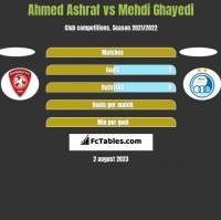 Ahmed Ashraf vs Mehdi Ghayedi h2h player stats