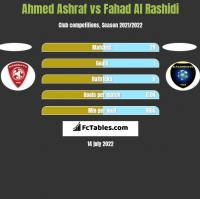 Ahmed Ashraf vs Fahad Al Rashidi h2h player stats