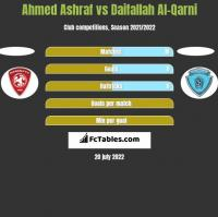 Ahmed Ashraf vs Daifallah Al-Qarni h2h player stats