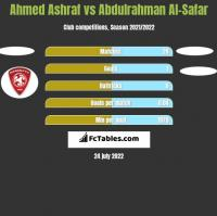 Ahmed Ashraf vs Abdulrahman Al-Safar h2h player stats