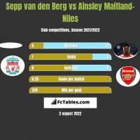 Sepp van den Berg vs Ainsley Maitland-Niles h2h player stats