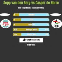 Sepp van den Berg vs Casper de Norre h2h player stats