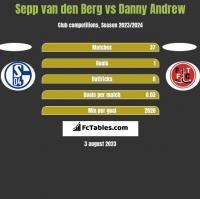 Sepp van den Berg vs Danny Andrew h2h player stats