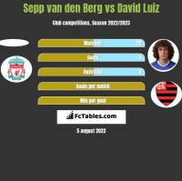 Sepp van den Berg vs David Luiz h2h player stats