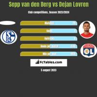 Sepp van den Berg vs Dejan Lovren h2h player stats