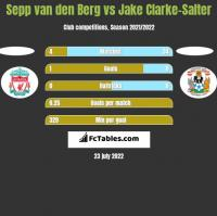 Sepp van den Berg vs Jake Clarke-Salter h2h player stats