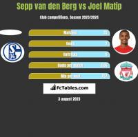 Sepp van den Berg vs Joel Matip h2h player stats