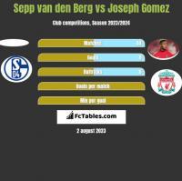 Sepp van den Berg vs Joseph Gomez h2h player stats