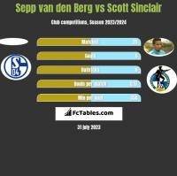 Sepp van den Berg vs Scott Sinclair h2h player stats