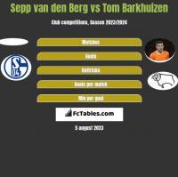 Sepp van den Berg vs Tom Barkhuizen h2h player stats