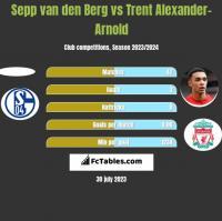 Sepp van den Berg vs Trent Alexander-Arnold h2h player stats