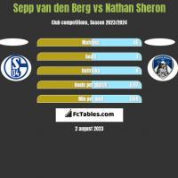 Sepp van den Berg vs Nathan Sheron h2h player stats