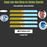 Sepp van den Berg vs Carlos Cuesta h2h player stats