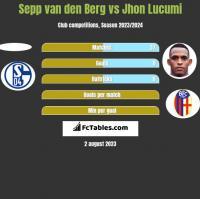 Sepp van den Berg vs Jhon Lucumi h2h player stats