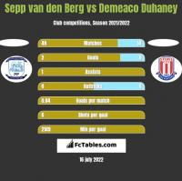 Sepp van den Berg vs Demeaco Duhaney h2h player stats