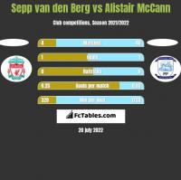 Sepp van den Berg vs Alistair McCann h2h player stats