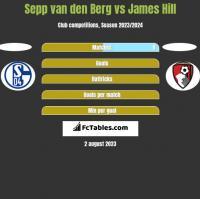 Sepp van den Berg vs James Hill h2h player stats