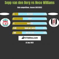 Sepp van den Berg vs Neco Williams h2h player stats