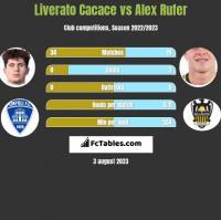Liverato Cacace vs Alex Rufer h2h player stats