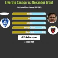 Liverato Cacace vs Alexander Grant h2h player stats