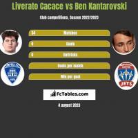 Liverato Cacace vs Ben Kantarovski h2h player stats