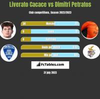 Liverato Cacace vs Dimitri Petratos h2h player stats